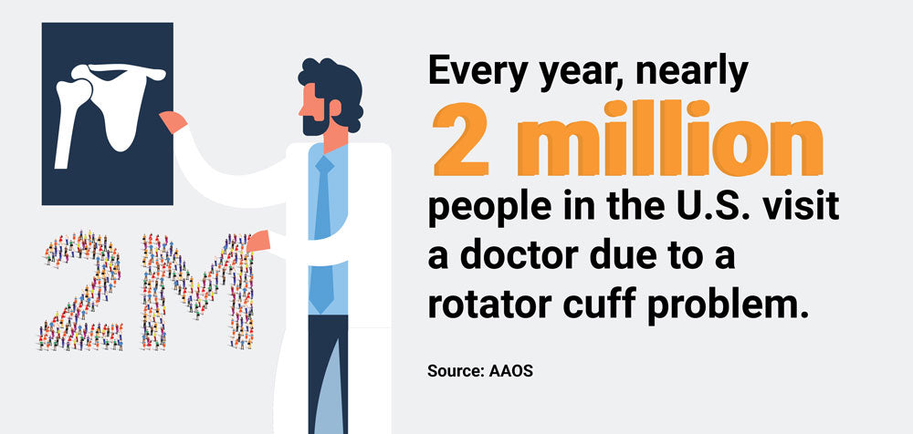 over 2 million americans have rotator cuff problems infographic