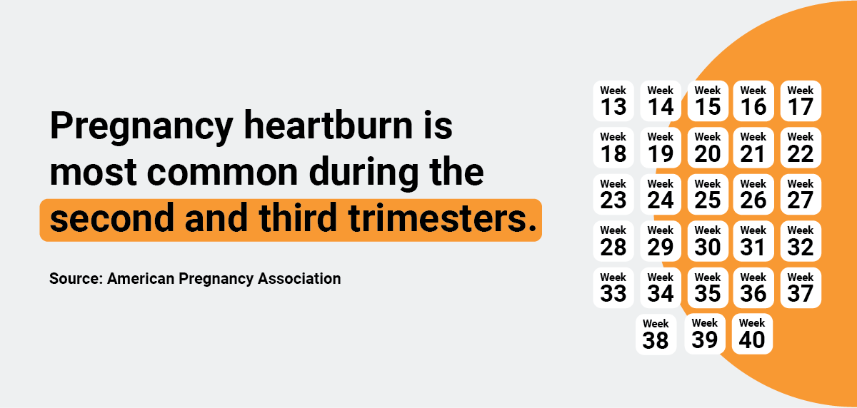 infographic of heartburn trimesters