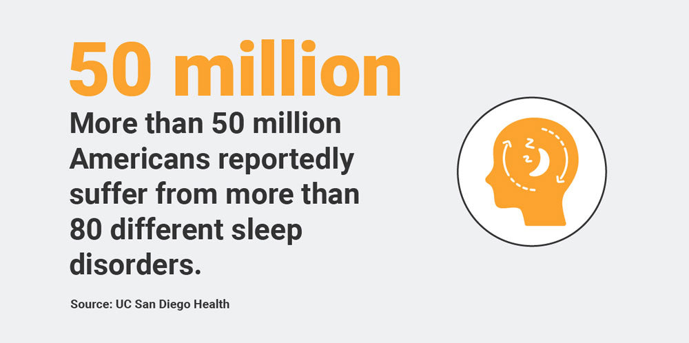 50 million americans suffer from sleep disorders infographic