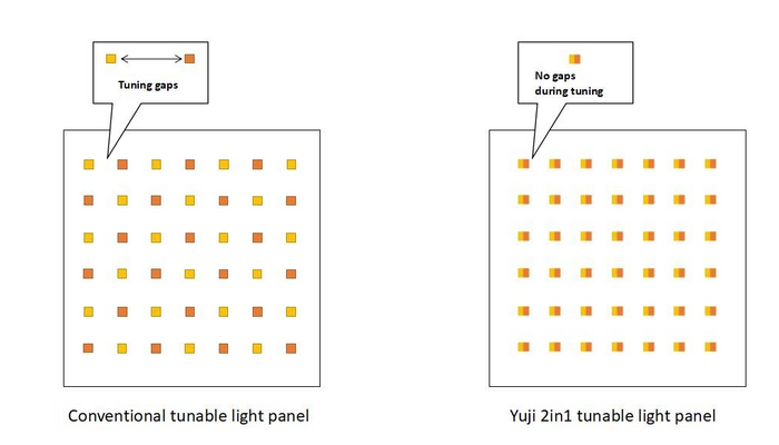 YUJILEDS new 2in1 Tunable LED Module