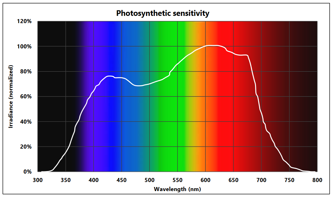 Are CRI and luminous efficacy influencing the photosynthetic photon efficacy?
