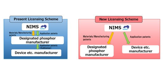 Yuji becomes first Chinese LED manufacturer granted NIMS red phosphor license