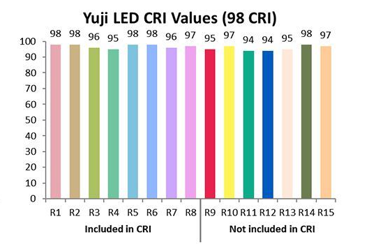 Yuji LED CRI Values (Ra 98)