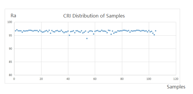 CRI distribution of Yuji LED samples