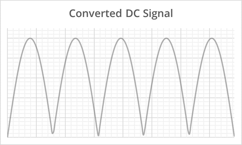 The simplest transformer converts AC into DC only by switching the polarity of the AC signal