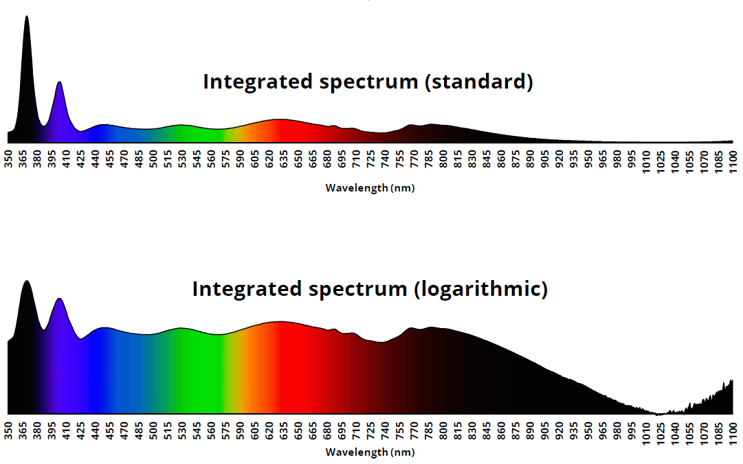 Hyperspectral 2835 LED SMD Spectrum