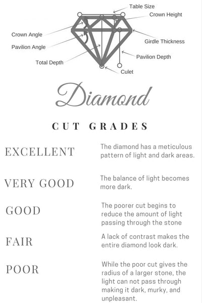 Diamond Cut, 4Cs of Diamonds, How To Buy A Diamond, Tips for Buying A Diamond