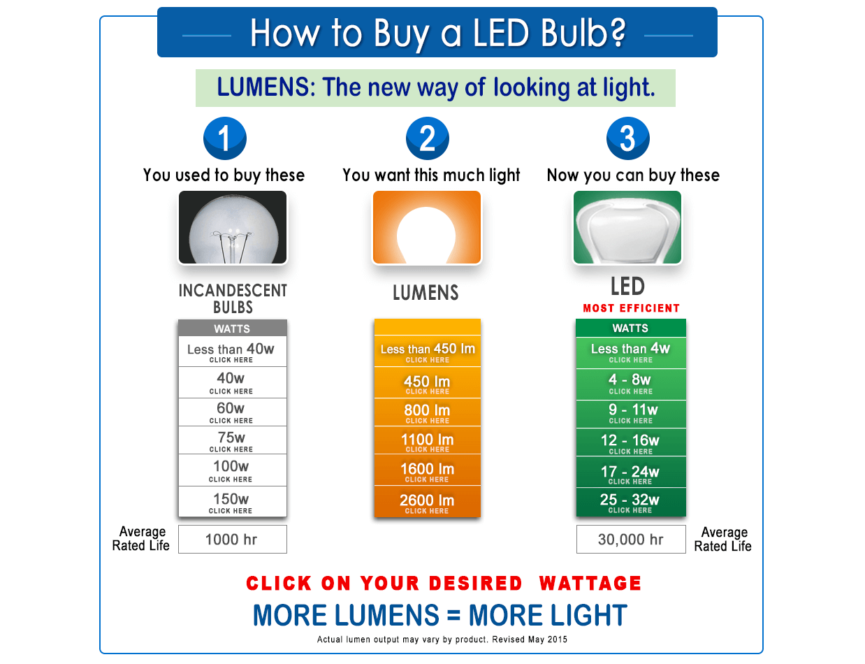 How to buy a LED Light Bulb?