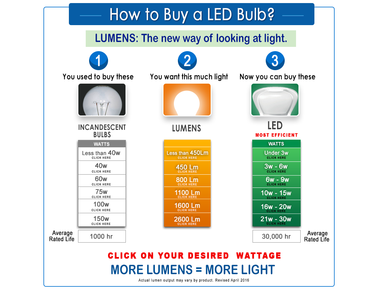Cfl Vs Led Vs Incandescent Vs Halogen