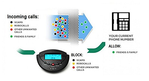 LeeKer LK-P06B Phone Call Blocker Blacklist Caller ID Display Box Dual Signal FSK/DTMF No More Nuisance Calls(Black)