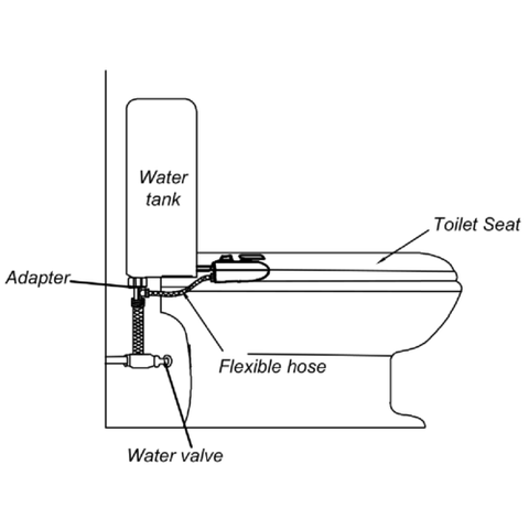 Clean Rescue Bidet 2x
