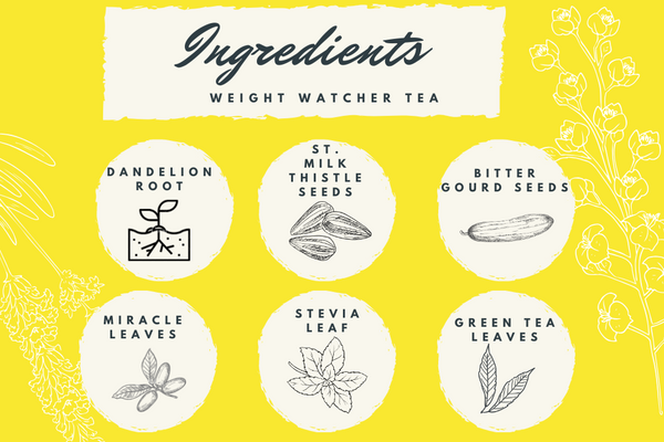Weight Watcher Wellness Tea - Exotic Wellness Health Tea Coffee -BREWS & BLENDS