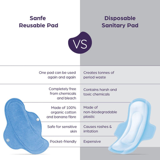Sanfe Reusable Sanitary Pads