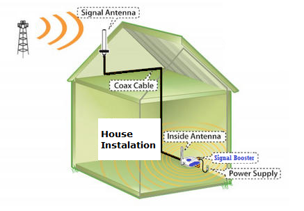 Instal a Signal Booster in your house