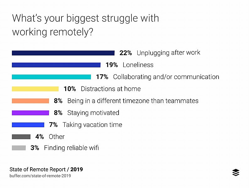 how-to-manage-remote-workers-challenges-stats