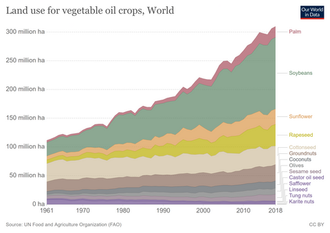 land use for vegetable oil
