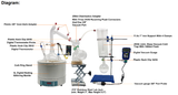 Short Path Distillation