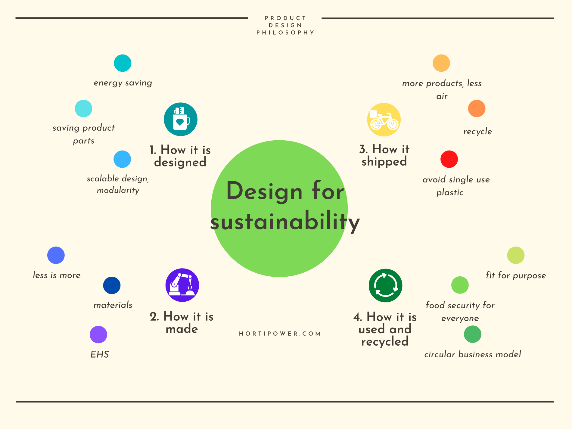 HortiPower Product design philosophy | Design for Sustainability