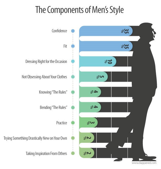 Components of Men's Style