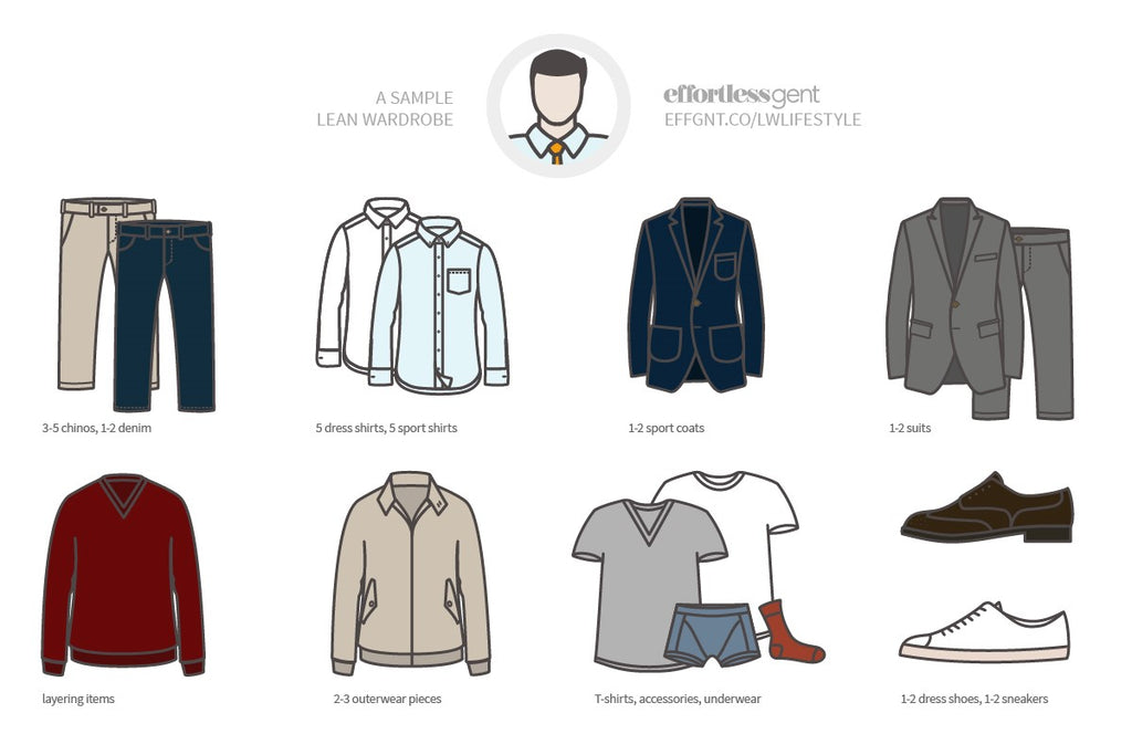 Lean Wardrobe Example Chart