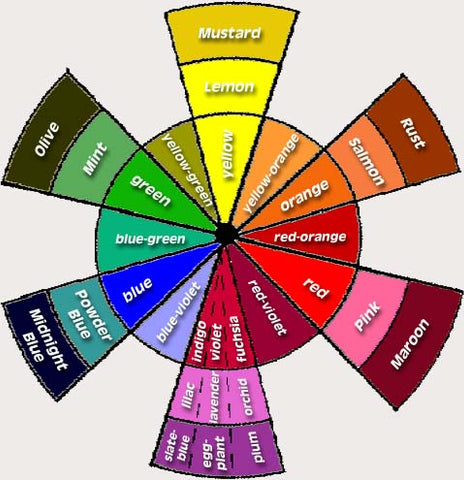Complementary Color Scheme Colors Sit Directly Across Each Other From The Wheel And Create Strongest Contrast