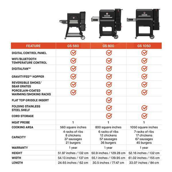 Gravity series 800 Digital Charcoal Grill + Griddle + Smoker Comparison Chart
