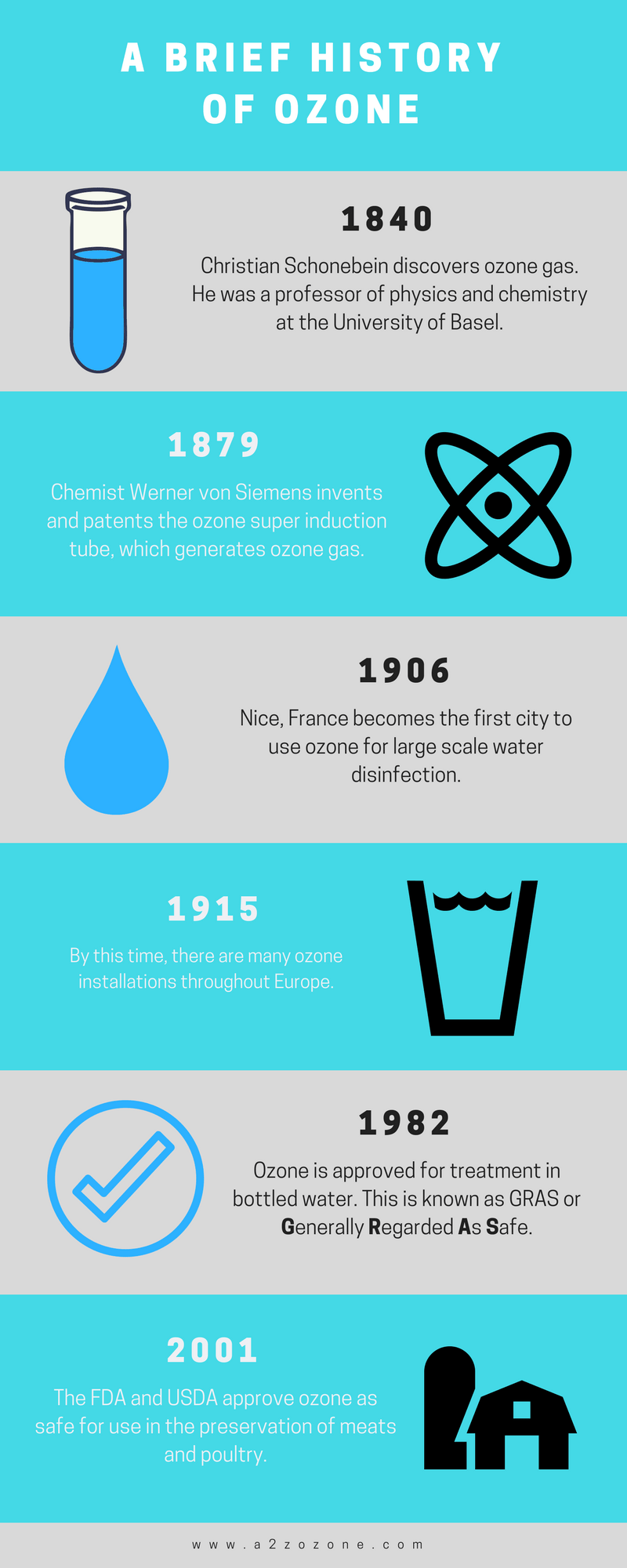 A Brief History of Ozone Infographic