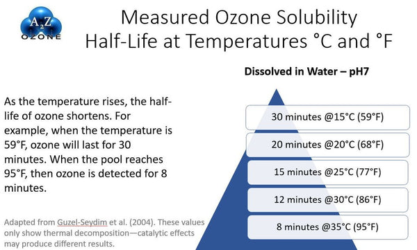 ozone solubility chart in pool water