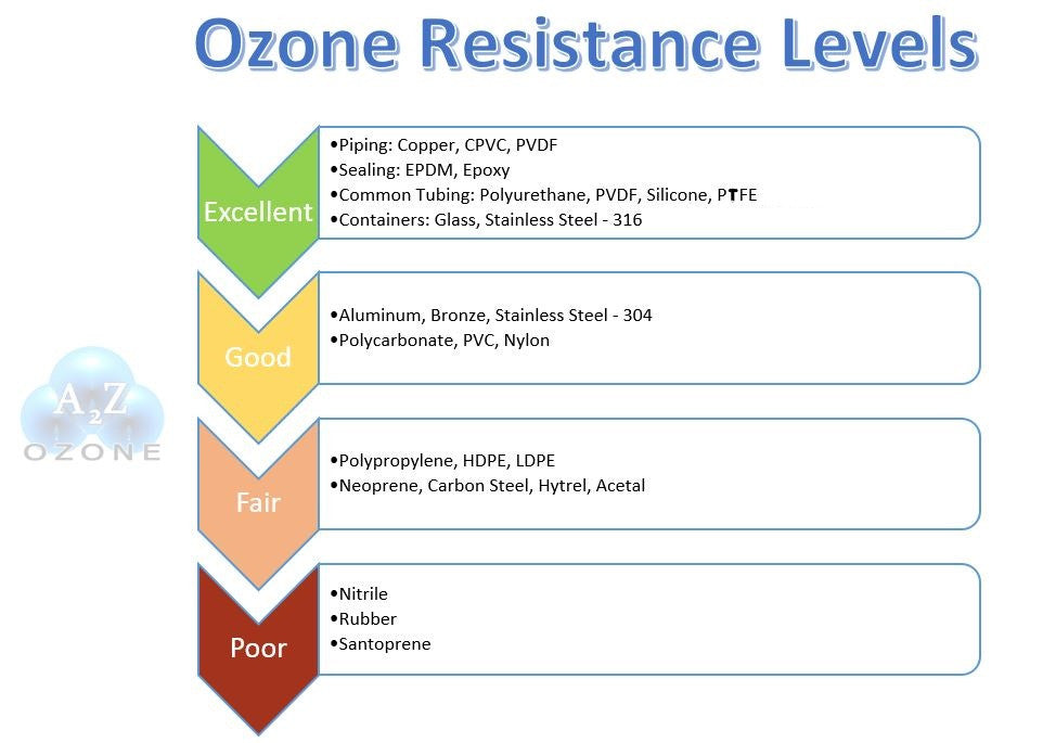 Ozone Resistance Levels