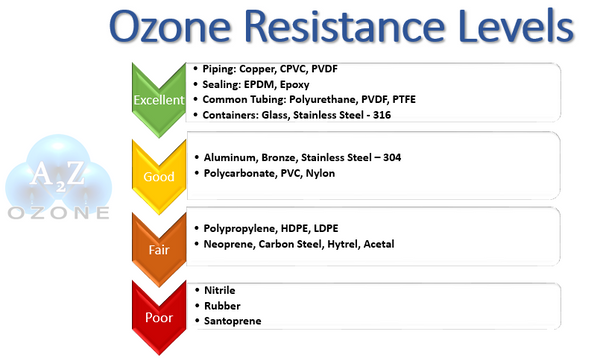 Ozone resistance levels pool equipment copper ptfe rubber