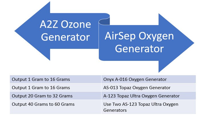 A graph showing which oxygen generator to choose with output of ozone
