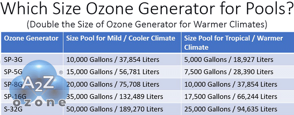 Ozone Generator size for swimming pool