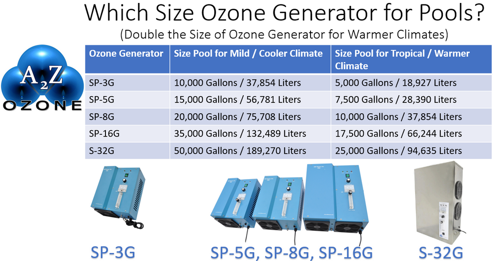 Sizing chart for A2Z Ozone's SP-Series (Swimming Pool Ozone Generators)