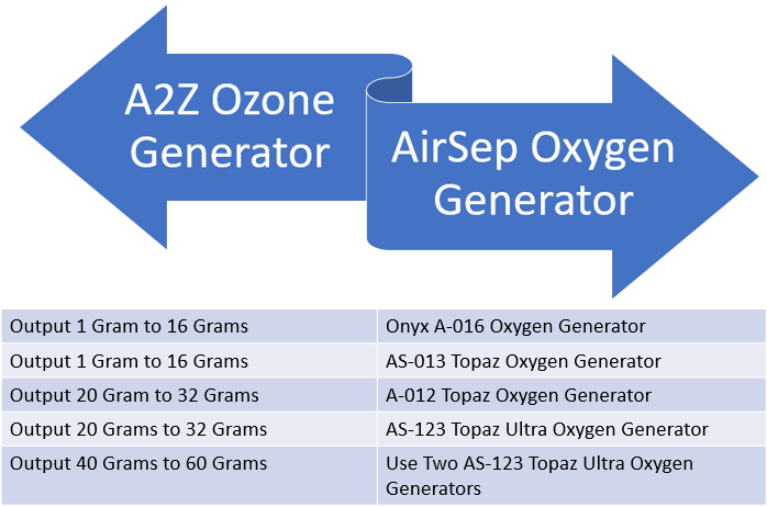 Which Ozone Generator Pairs with Which Oxygen Generator