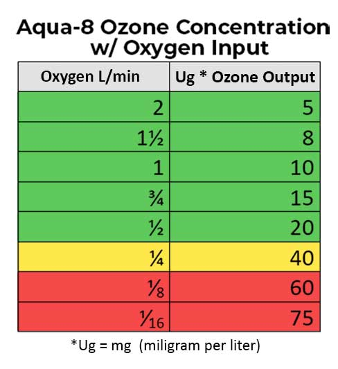 Aqua-8 Ozone Concentration with Oxygen Input Chart