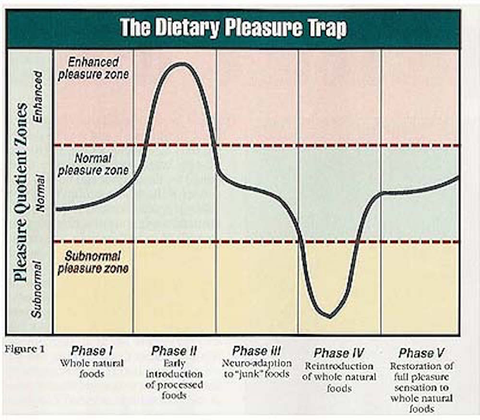 The Dietary Pleasure Trap grafiek