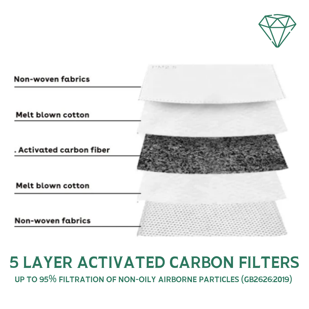 Bespoke PM 2.5 10 Filters 95% Filtration | Emerald UK 10 x PM 2.5 Filters | 95% Filtration | Emerald UK | N95 FFP2 KN95
