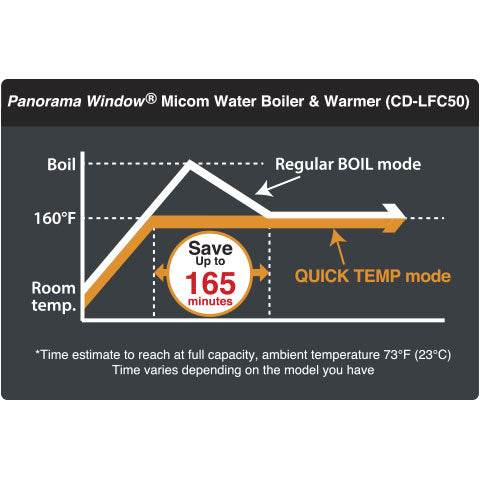 Optional Quick Temp mode reaches 160°F, 175°F, or 195°F keep warm without reaching a boil