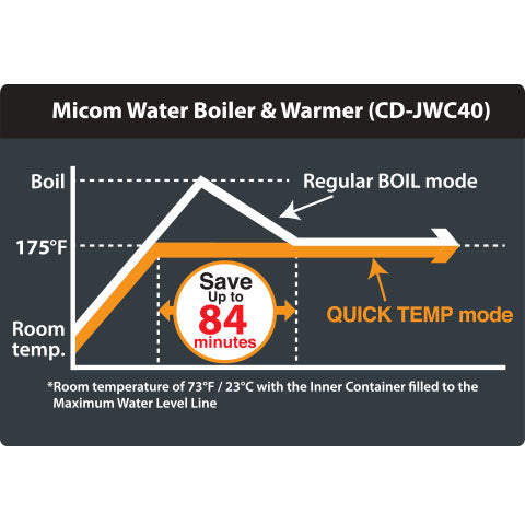 Optional Quick Temp mode reaches 175°F, or 195°F keep warm without reaching a boil