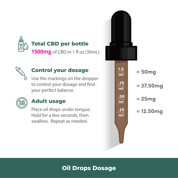 Wellness Hemp Extract-1500mg CBD Oil Drops (1 fl oz/30mL)