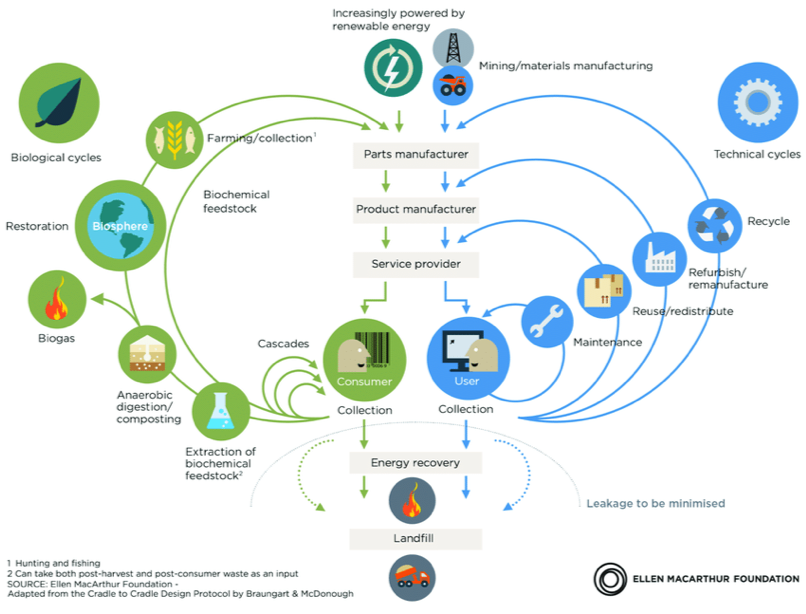 Circular Economy - an industrial system that is restorative by design