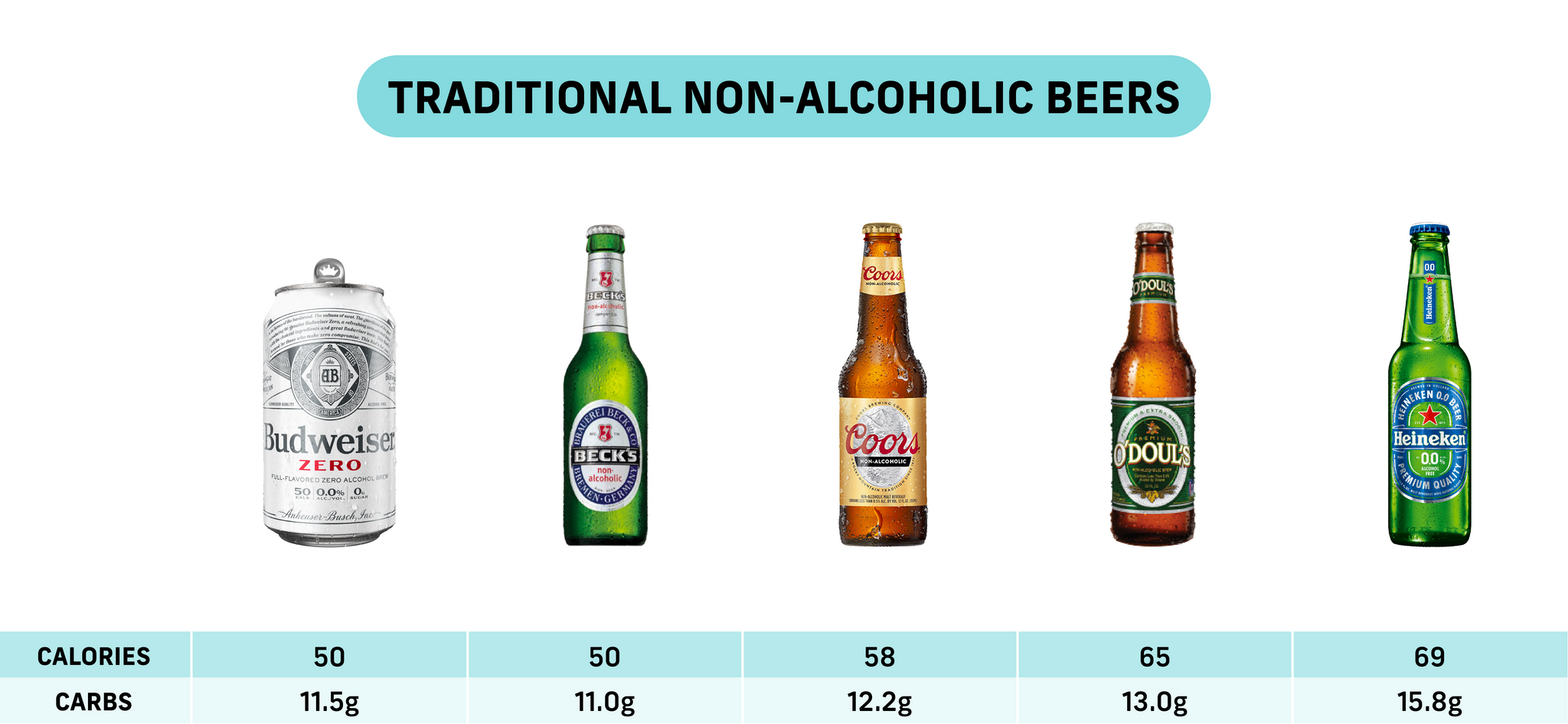 Calories and Carbs for traditional non-alcoholic beers.