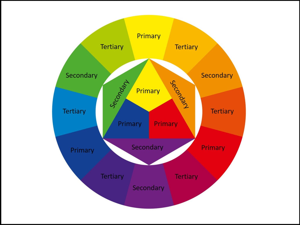 Color Combinations For Jewelry Making Using The Color Wheel