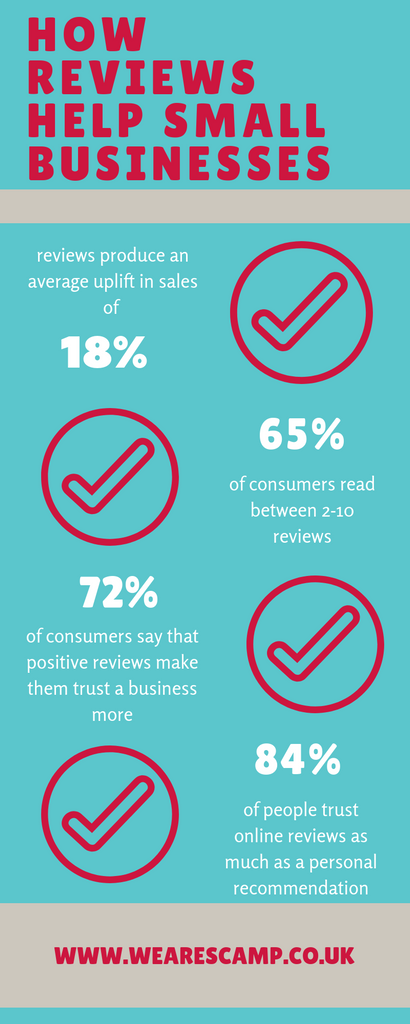 infograqphic on how reviews help small businesss