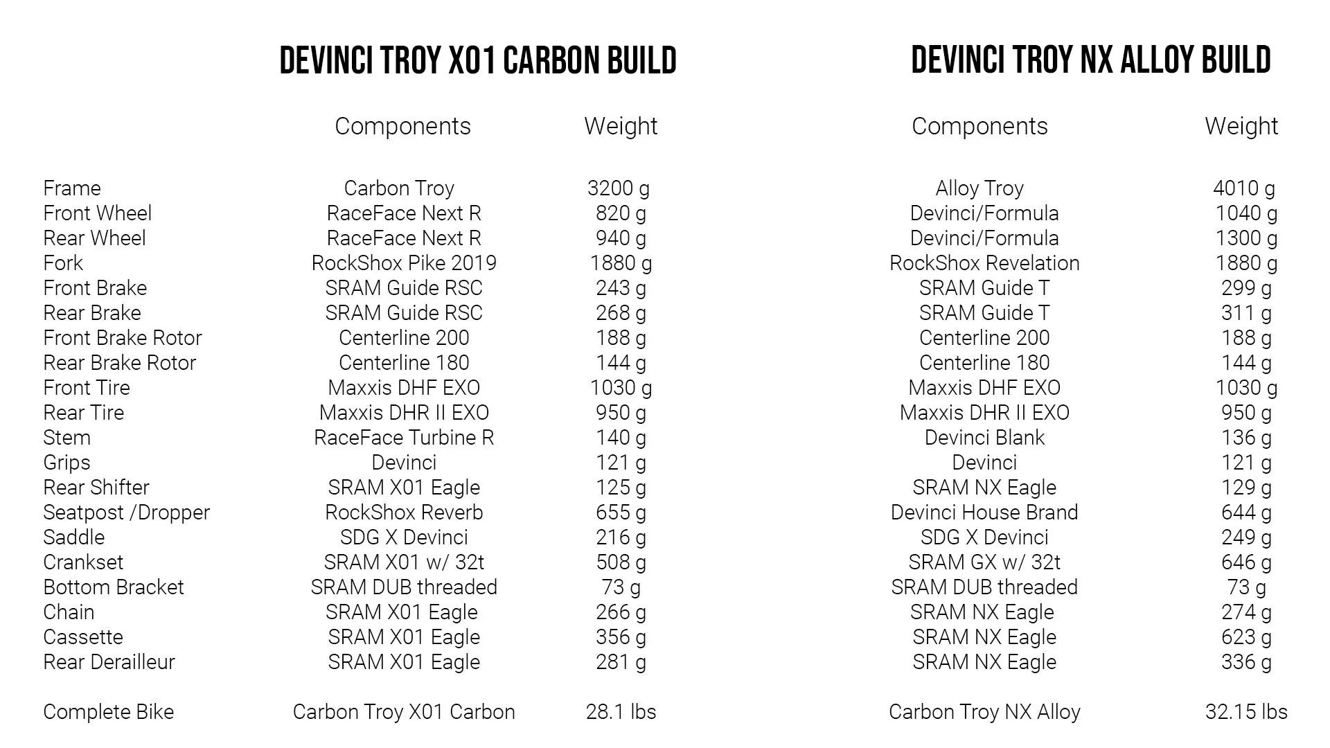 Devinci Troy Weight Chart