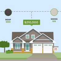 Residential Cost Approach to Value