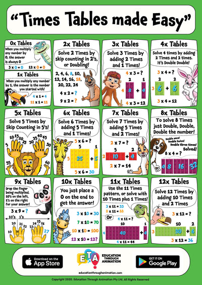 Times Tables made Easy - Digital Download Poster