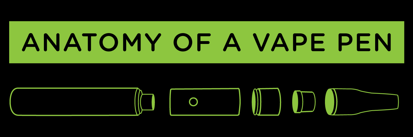 Anatomy of A Vaporizer Pen - A Visual Infographic