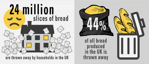 waste bread facts
