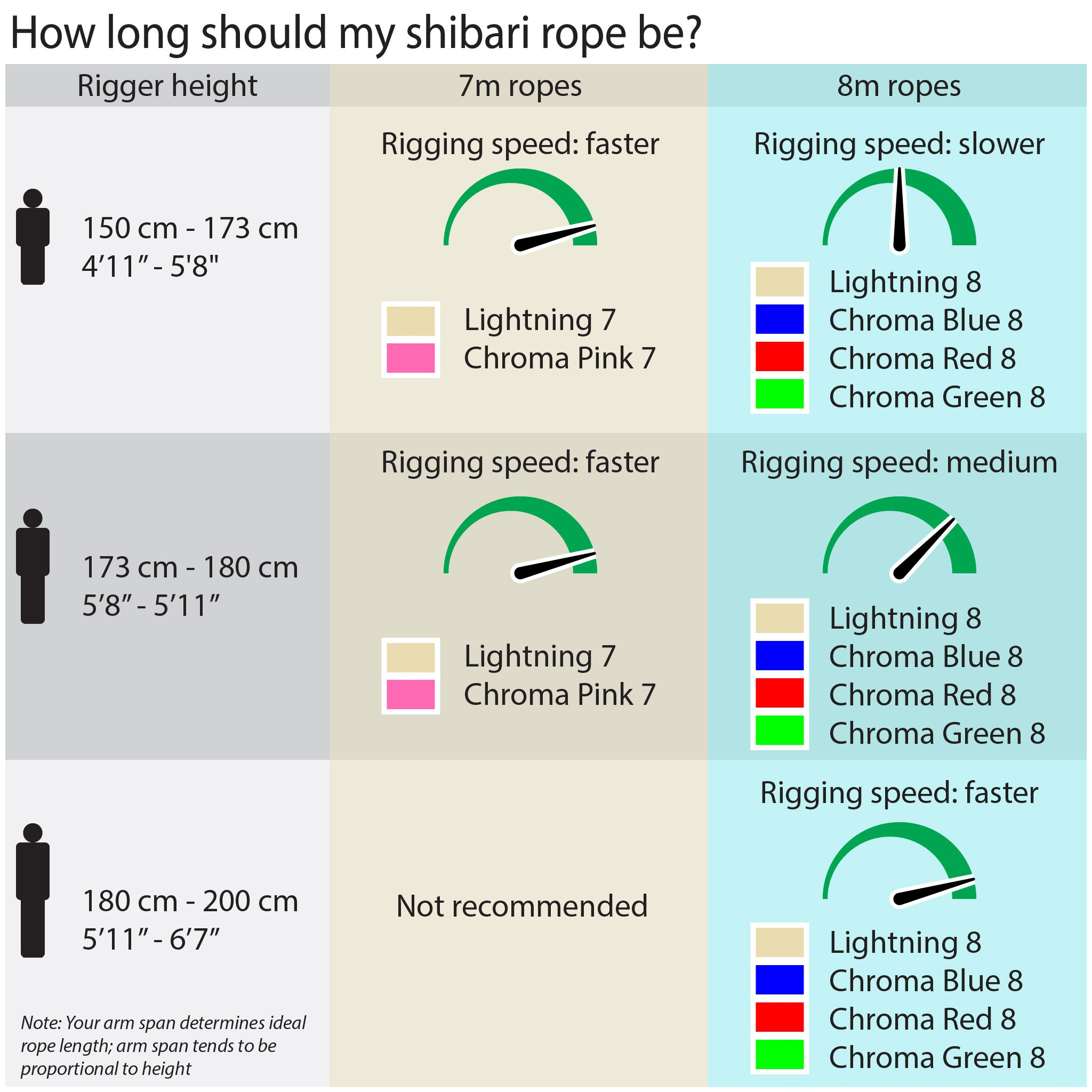 How long should my rope be